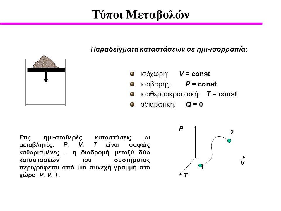 Τύποι Μεταβολών Παραδείγματα καταστάσεων σε ημι-ισορροπία: ισόχωρη: V = const ισοβαρής: P = const ισοθερμοκρασιακή: T = const αδιαβατική: Q = 0 Στις ημι-σταθερές καταστάσεις οι μεταβλητές, P, V, T είναι σαφώς καθορισμένες – η διαδρομή μεταξύ δύο καταστάσεων του συστήματος περιγράφεται από μια συνεχή γραμμή στο χώρο P, V, T.