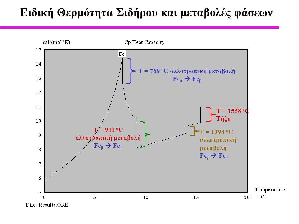 Eιδική Θερμότητα Σιδήρου και μεταβολές φάσεων Τ = 769 o C αλλοτροπική μεταβολή Fe α  Fe β Τ = 911 o C αλλοτροπική μεταβολή Fe β  Fe γ Τ = 1394 o C αλλοτροπική μεταβολή Fe γ  Fe δ Τ = 1538 o C Τήξη