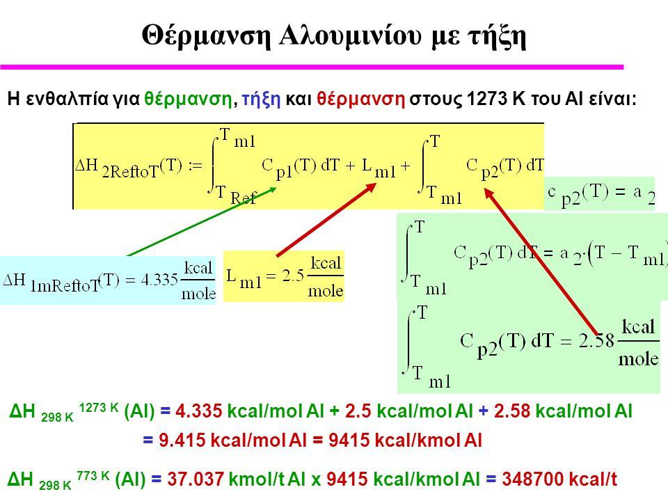 Η ενθαλπία για θέρμανση, τήξη και θέρμανση στους 1273 Κ του Al είναι: ΔΗ 298 Κ 773 Κ (Al) = 37.037 kmol/t Al x 9415 kcal/kmol Al = 348700 kcal/t ΔΗ 298 Κ 1273 Κ (Al) = 4.335 kcal/mol Al + 2.5 kcal/mol Al + 2.58 kcal/mol Al = 9.415 kcal/mol Al = 9415 kcal/kmol Al Θέρμανση Αλουμινίου με τήξη