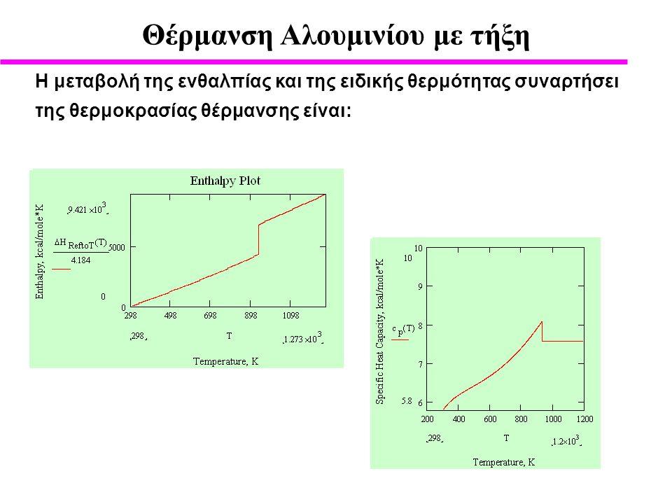 Η μεταβολή της ενθαλπίας και της ειδικής θερμότητας συναρτήσει της θερμοκρασίας θέρμανσης είναι: Θέρμανση Αλουμινίου με τήξη