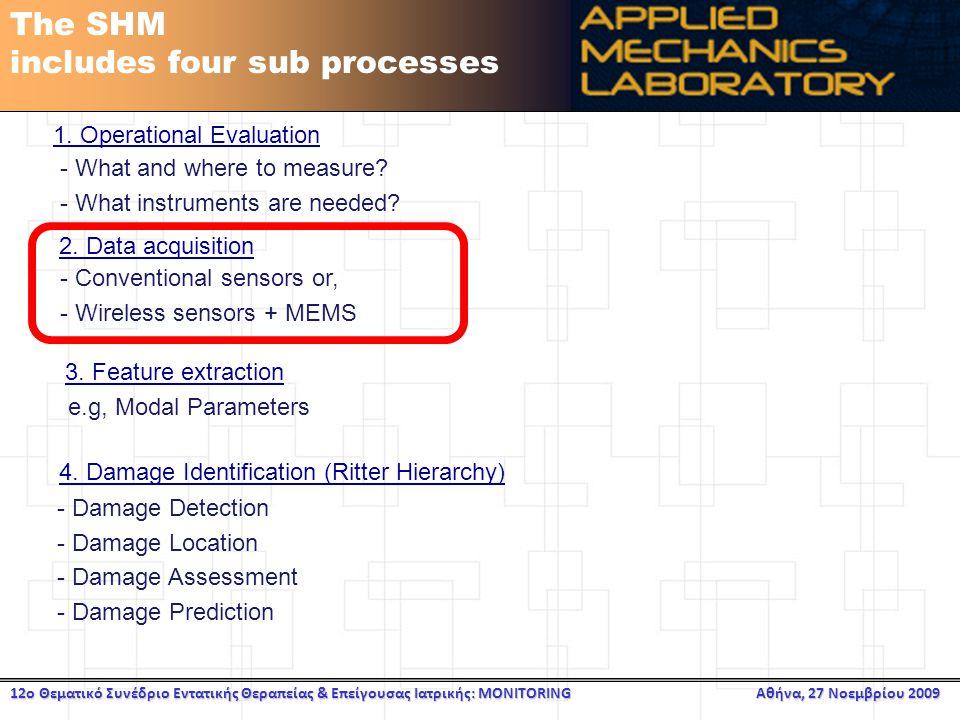 12ο Θεματικό Συνέδριο Εντατικής Θεραπείας & Επείγουσας Ιατρικής: MONITORING Αθήνα, 27 Νοεμβρίου 2009 The SHM includes four sub processes 1.