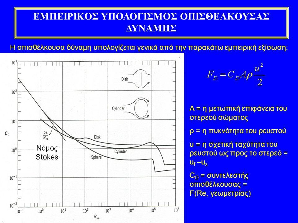 ΕΜΠΕΙΡΙΚΟΣ ΥΠΟΛΟΓΙΣΜΟΣ ΟΠΙΣΘΕΛΚΟΥΣΑΣ ΔΥΝΑΜΗΣ Η οπισθέλκουσα δύναμη υπολογίζεται γενικά από την παρακάτω εμπειρική εξίσωση: Α = η μετωπική επιφάνεια του στερεού σώματος ρ = η πυκνότητα του ρευστού u = η σχετική ταχύτητα του ρευστού ως προς το στερεό = u f –u s C D = συντελεστής οπισθέλκουσας = F(Re, γεωμετρίας) Νόμος Stokes