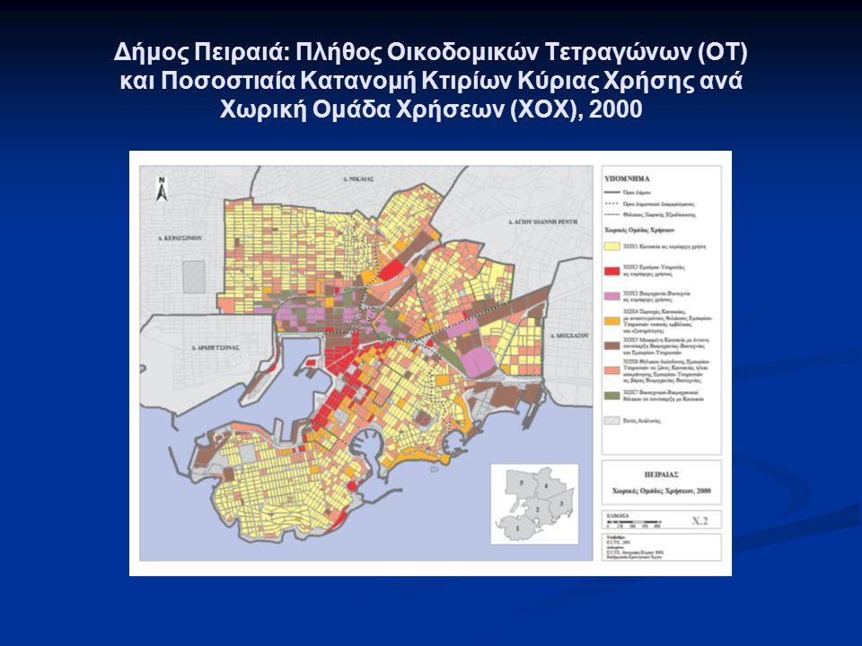 Δήμος Πειραιά: Πλήθος Οικοδομικών Τετραγώνων (ΟΤ) και Ποσοστιαία Κατανομή Κτιρίων Κύριας Χρήσης ανά Χωρική Ομάδα Χρήσεων (ΧΟΧ), 2000