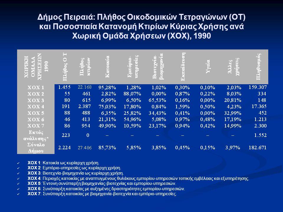 Δήμος Πειραιά: Πλήθος Οικοδομικών Τετραγώνων (ΟΤ) και Ποσοστιαία Κατανομή Κτιρίων Κύριας Χρήσης ανά Χωρική Ομάδα Χρήσεων (ΧΟΧ), 1990