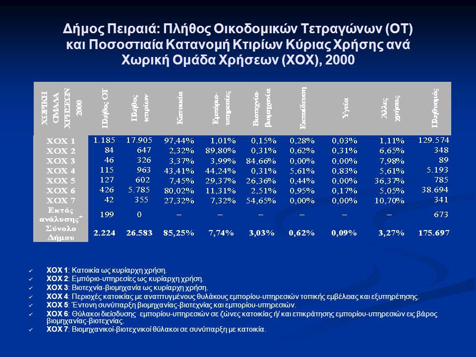 Δήμος Πειραιά: Πλήθος Οικοδομικών Τετραγώνων (ΟΤ) και Ποσοστιαία Κατανομή Κτιρίων Κύριας Χρήσης ανά Χωρική Ομάδα Χρήσεων (ΧΟΧ), 2000 ΧΟΧ 1: Κατοικία ως κυρίαρχη χρήση.