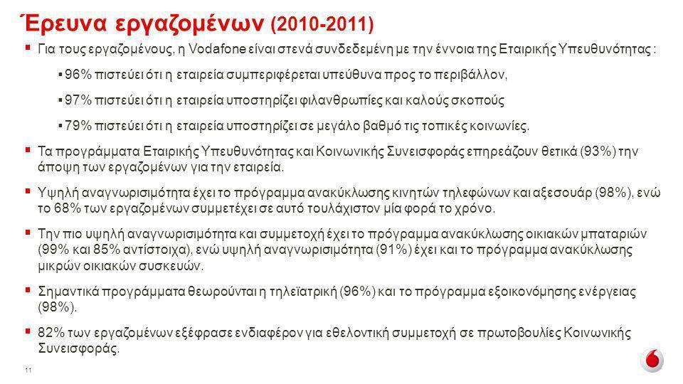 11 Έρευνα εργαζομένων (2010-2011)  Για τους εργαζομένους, η Vodafone είναι στενά συνδεδεμένη με την έννοια της Εταιρικής Υπευθυνότητας :  96% πιστεύ