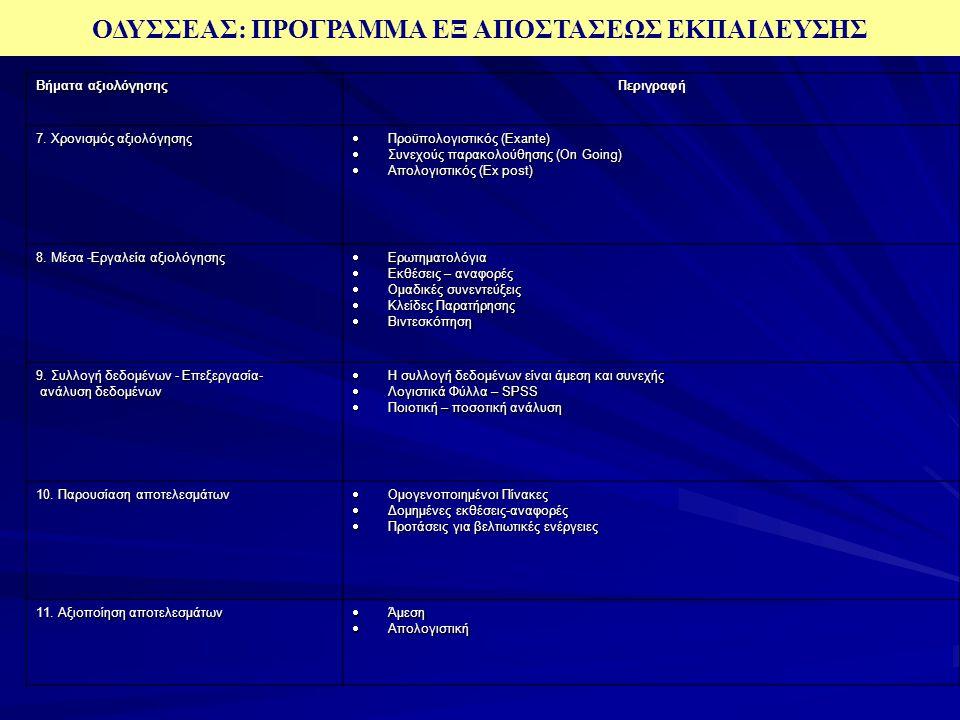 ΟΔΥΣΣΕΑΣ: ΠΡΟΓΡΑΜΜΑ ΕΞ ΑΠΟΣΤΑΣΕΩΣ ΕΚΠΑΙΔΕΥΣΗΣ Βήματα αξιολόγησης Περιγραφή 1. Ο στόχος αξιολόγησης  Βελτίωση μέσων και μεθόδων και εργαλείων του μαθη