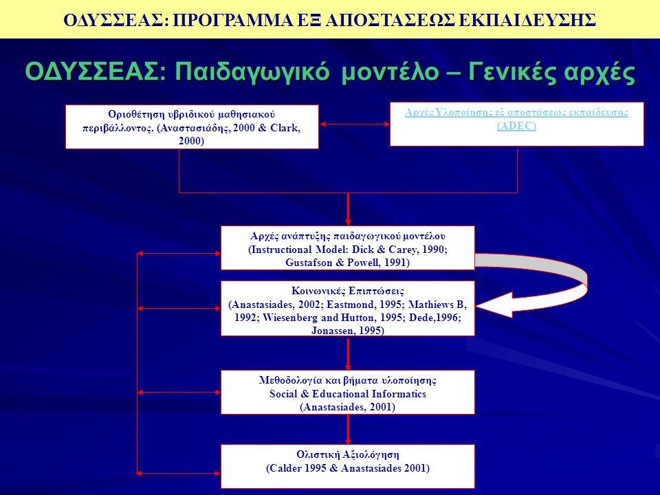  Γενικές αρχές  Διδακτική μεθοδολογία  Μοντέλο επικοινωνίας  Μοντέλο χωροταξικού σχεδιασμού  Τεχνολογικό μοντέλο  Μοντέλο οργάνωσης και υποστήρι