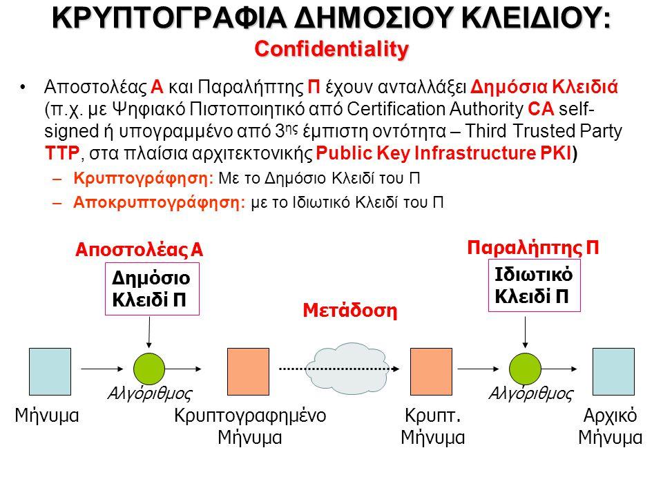 ΚΡΥΠΤΟΓΡΑΦΙΑ ΔΗΜΟΣΙΟΥ ΚΛΕΙΔΙΟΥ: Confidentiality Αποστολέας A και Παραλήπτης Π έχουν ανταλλάξει Δημόσια Κλειδιά (π.χ.