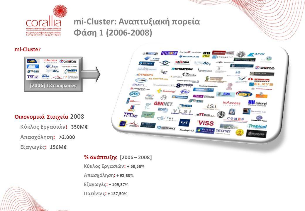 mi-Cluster Οικονομικά Στοιχεία 2008 € Κύκλος Εργασιών : 350M€ Απασχόληση : > 2.000 € Εξαγωγές : 150M€ [] % ανάπτυξης [ 2006 – 2008 ] Κύκλος Εργασιών :