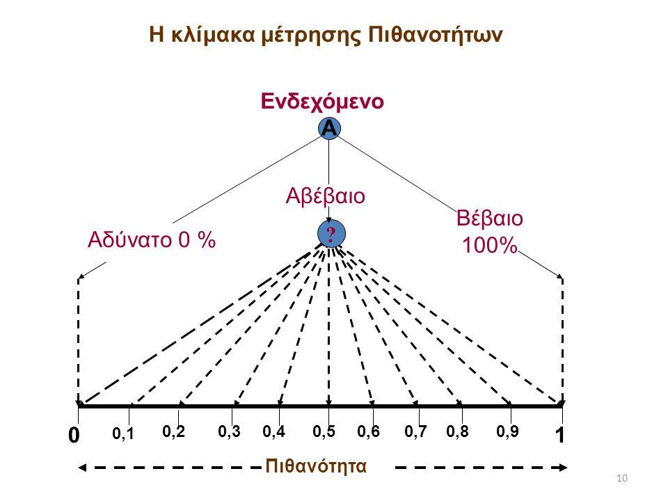 10 Αδύνατο 0 % Βέβαιο 100% 0 0,1 0,20,30,40,50,60,70,80,9 1 Ενδεχόμενο Α ? Αβέβαιο Η κλίμακα μέτρησης Πιθανοτήτων Πιθανότητα