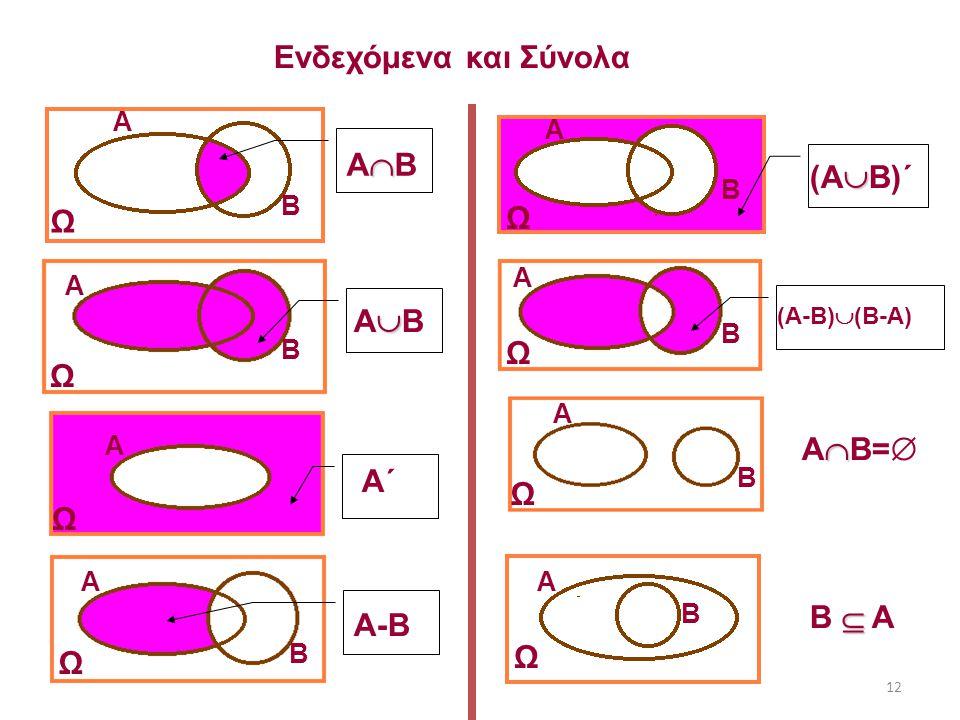 12 Ενδεχόμενα και Σύνολα Ω Α Ω Α Β Ω Α Β Ω Α Β Ω Α Β Ω Α Β Ω Α Β Ω Α Β ΑΒΑΒ Α΄ A-B (ΑΒ)΄(ΑΒ)΄ (A-B)  (B-A) ΑΒ=ΑΒ=  B  A ΑΒΑΒ