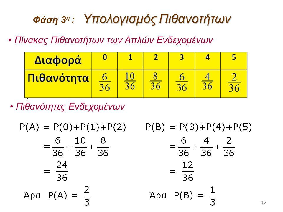 16 Υπολογισμός Πιθανοτήτων Φάση 3 η : Υπολογισμός Πιθανοτήτων Πιθανότητες Ενδεχομένων Πίνακας Πιθανοτήτων των Απλών Ενδεχομένων