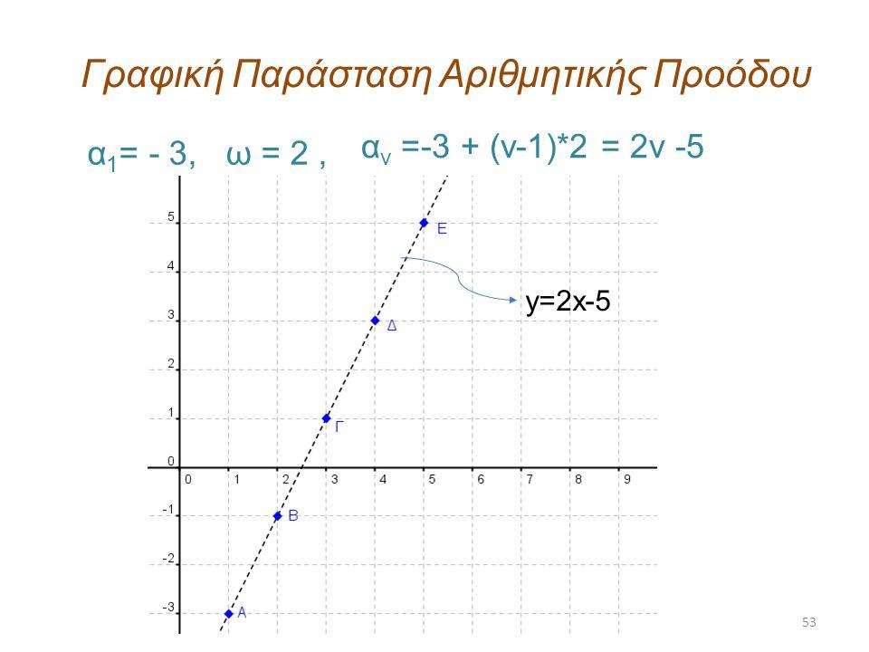 53 Γραφική Παράσταση Αριθμητικής Προόδου α 1 = - 3, ω = 2, α ν =-3 + (ν-1)*2 = 2ν -5 y=2x-5