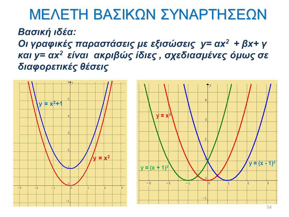 y = x 2 y = x 2 +1 y = x 2 y = (x - 1) 2 y = (x + 1) 2 54 Βασική ιδέα: Οι γραφικές παραστάσεις με εξισώσεις y= αx 2 + βx+ γ και y= αx 2 είναι ακριβώς