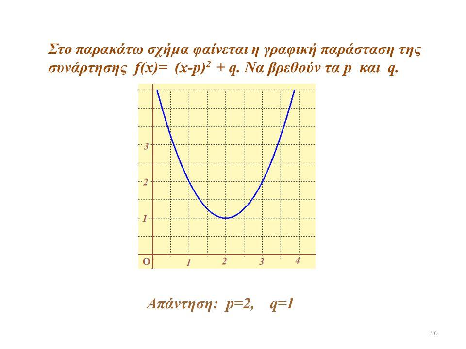 56 Στο παρακάτω σχήμα φαίνεται η γραφική παράσταση της συνάρτησης f(x)= (x-p) 2 + q. Να βρεθούν τα p και q. Απάντηση: p=2, q=1