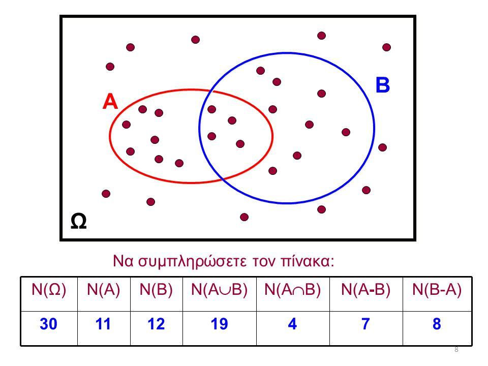 8 Ω Α Β 874191211 30 Ν(Β-Α)Ν(Α-Β) Ν(Α  Β)Ν(Α  Β) Ν(Β)Ν(Α)Ν(Ω) Να συμπληρώσετε τον πίνακα:
