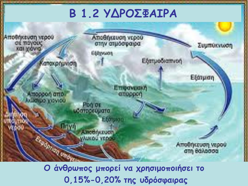 B 1.2 ΥΔΡΟΣΦΑΙΡΑ Περιλαμβάνει το νερό σε όλες τις μορφές τουΗ μεγαλύτερη μάζα 71% βρίσκεται στους ωκεανούς Ο άνθρωπος μπορεί να χρησιμοποιήσει το 0,15