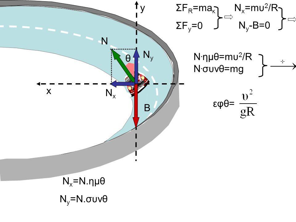 x yΣF R =ma κ ΣF y =0 B N NxNx NyNy Ν. ημθ=mυ 2 /R N. συνθ=mg εφθ= N y -B=0 Ν x =mυ 2 /R θ N x =N.ημθ Ν y =Ν.συνθ