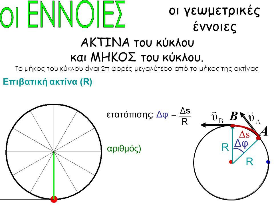 οι γεωμετρικές έννοιες ΑΚΤΙΝΑ του κύκλου και ΜΗΚΟΣ του κύκλου. Το μήκος του κύκλου είναι 2π φορές μεγαλύτερο από το μήκος της ακτίνας Επιβατική ακτίνα
