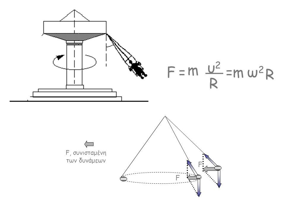 F, συνισταμένη των δυνάμεων F m υ2υ2 = R F F =mω2ω2 R