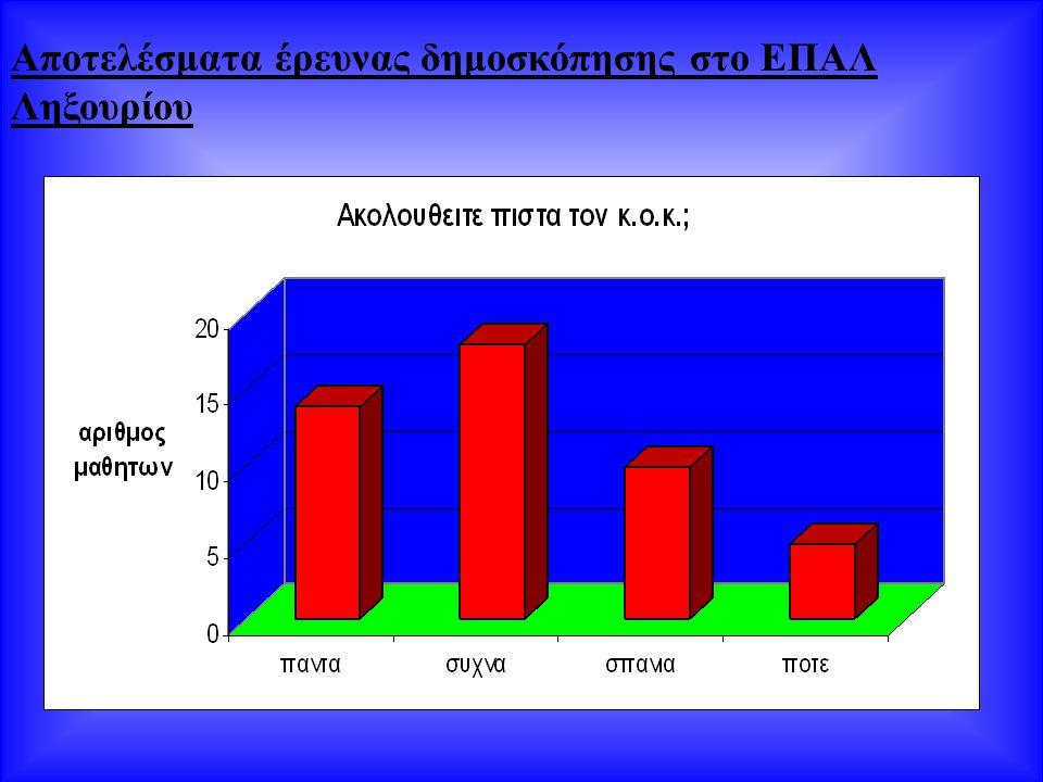 Αποτελέσματα έρευνας δημοσκόπησης στο ΕΠΑΛ Ληξουρίου