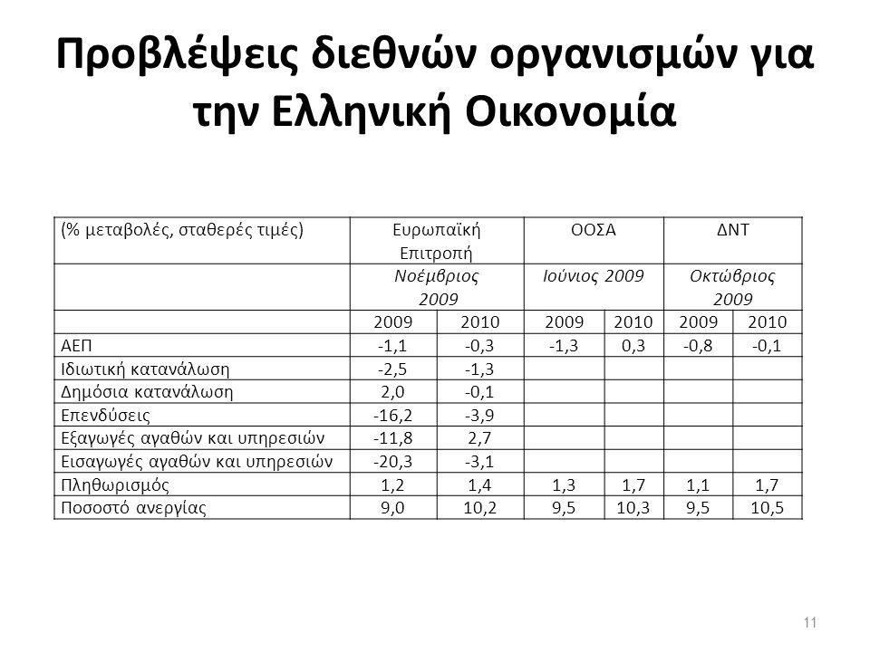 Προβλέψεις διεθνών οργανισμών για την Ελληνική Οικονομία (% μεταβολές, σταθερές τιμές)Ευρωπαϊκή Επιτροπή ΟΟΣΑΔΝΤ Νοέμβριος 2009 Ιούνιος 2009Οκτώβριος 2009 200920102009201020092010 ΑΕΠ-1,1-0,3-1,30,3-0,8-0,1 Ιδιωτική κατανάλωση-2,5-1,3 Δημόσια κατανάλωση2,0-0,1 Επενδύσεις-16,2-3,9 Εξαγωγές αγαθών και υπηρεσιών-11,82,7 Εισαγωγές αγαθών και υπηρεσιών-20,3-3,1 Πληθωρισμός1,21,41,31,71,11,7 Ποσοστό ανεργίας9,010,29,510,39,510,5 11