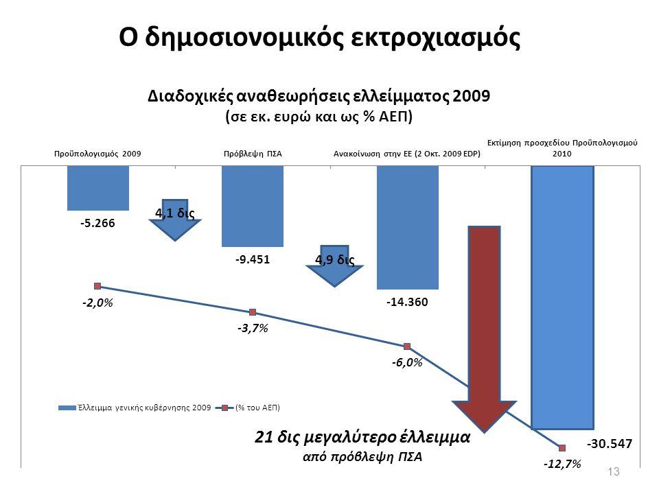 Ο δημοσιονομικός εκτροχιασμός Διαδοχικές αναθεωρήσεις ελλείμματος 2009 (σε εκ.