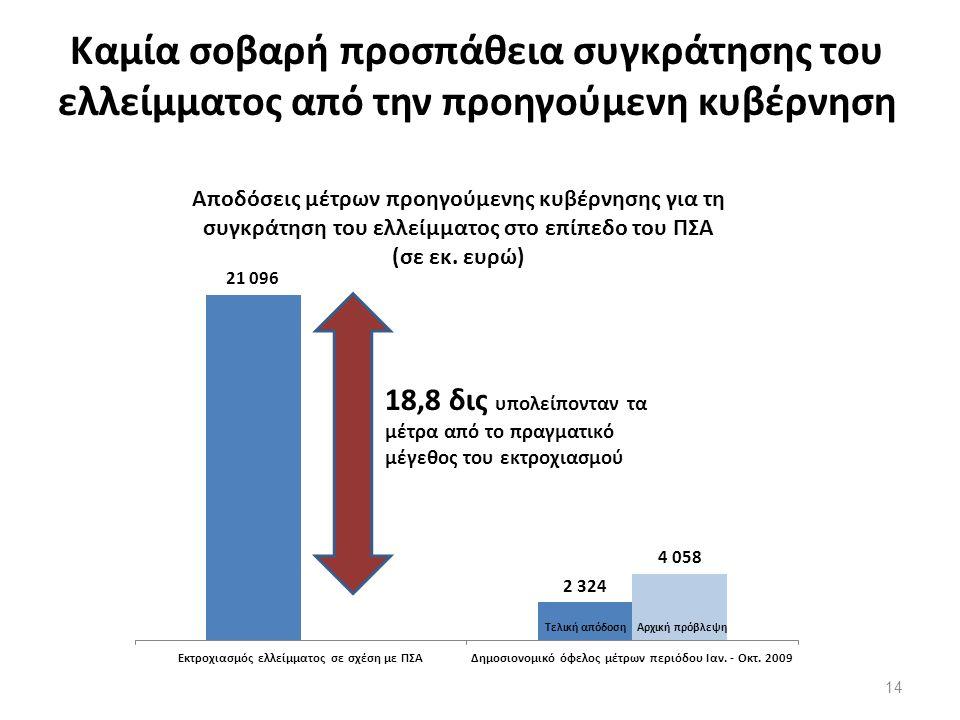 Καμία σοβαρή προσπάθεια συγκράτησης του ελλείμματος από την προηγούμενη κυβέρνηση 14