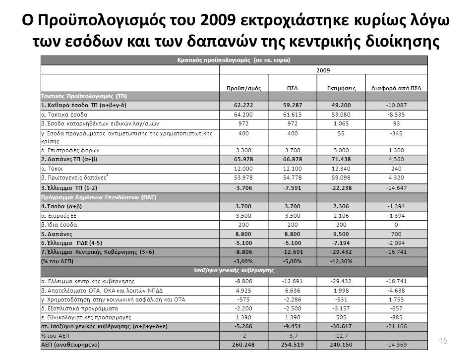 Ο Προϋπολογισμός του 2009 εκτροχιάστηκε κυρίως λόγω των εσόδων και των δαπανών της κεντρικής διοίκησης 15 Κρατικός προϋπολογισμός (σε εκ.