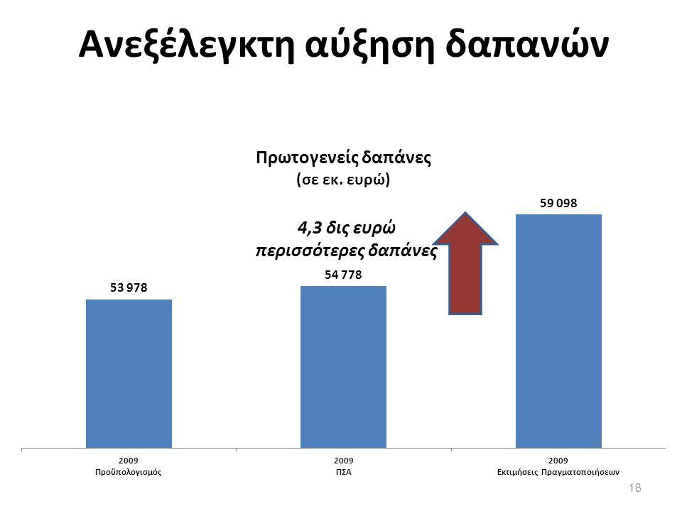 Ανεξέλεγκτη αύξηση δαπανών 18