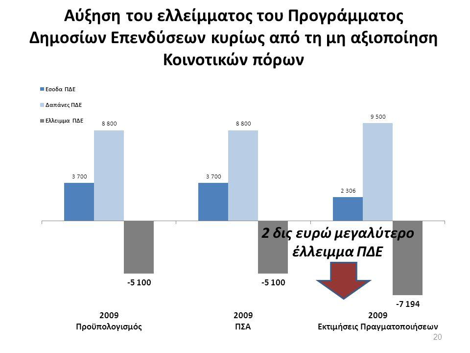 Αύξηση του ελλείμματος του Προγράμματος Δημοσίων Επενδύσεων κυρίως από τη μη αξιοποίηση Κοινοτικών πόρων 20
