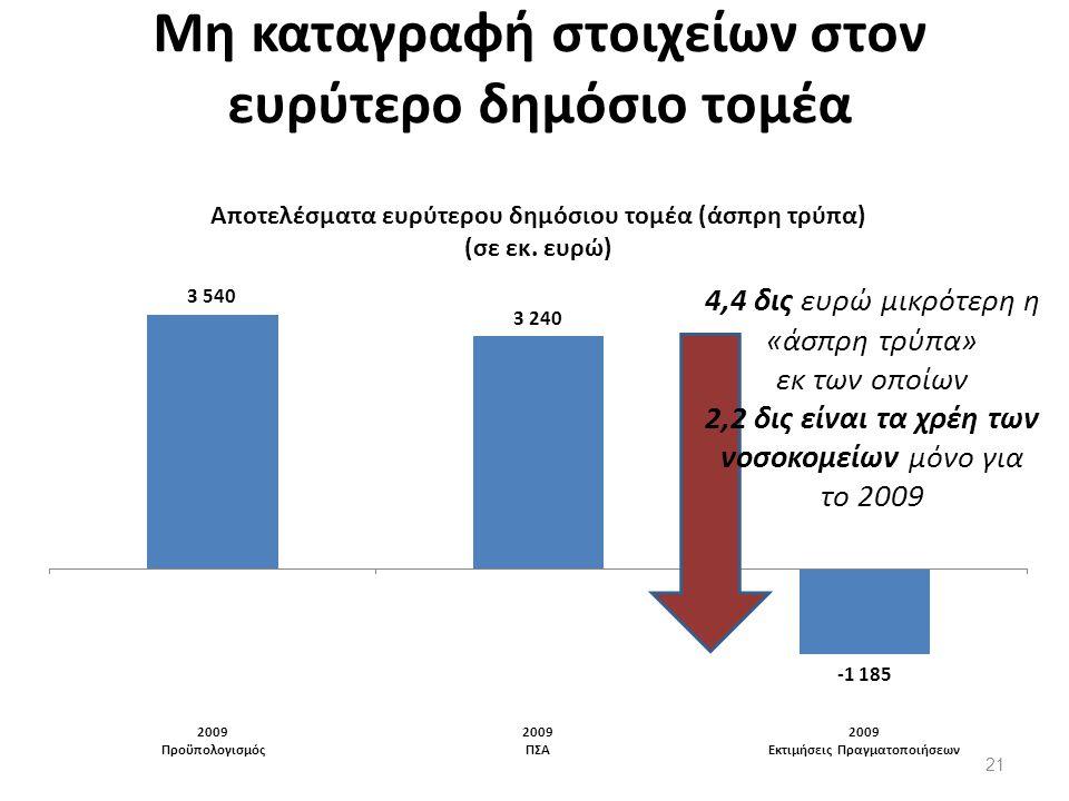 Μη καταγραφή στοιχείων στον ευρύτερο δημόσιο τομέα 4,4 δις ευρώ μικρότερη η «άσπρη τρύπα» εκ των οποίων 2,2 δις είναι τα χρέη των νοσοκομείων μόνο για το 2009 21