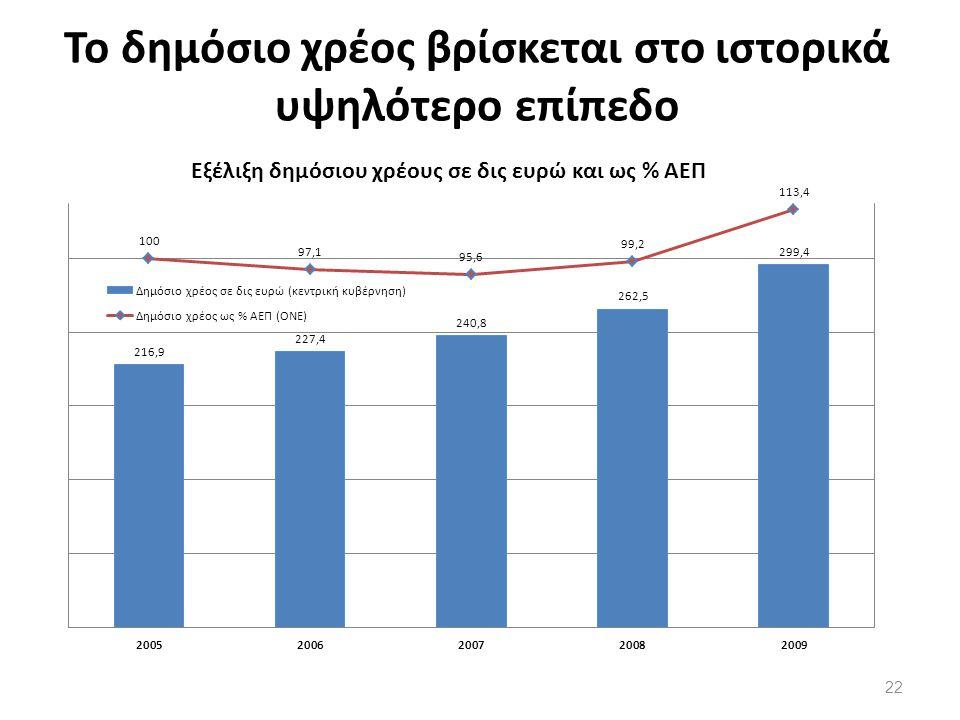 Το δημόσιο χρέος βρίσκεται στο ιστορικά υψηλότερο επίπεδο 22