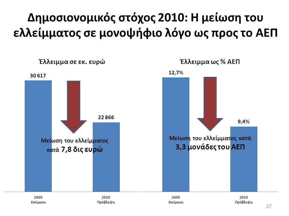 Δημοσιονομικός στόχος 2010: Η μείωση του ελλείμματος σε μονοψήφιο λόγο ως προς το ΑΕΠ Μείωση του ελλείμματος κατά 7,8 δις ευρώ 27
