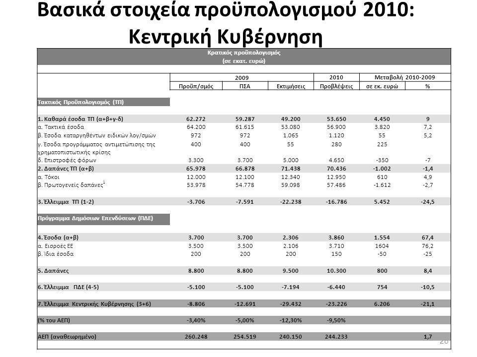 Βασικά στοιχεία προϋπολογισμού 2010: Κεντρική Κυβέρνηση 28 Κρατικός προϋπολογισμός (σε εκατ.