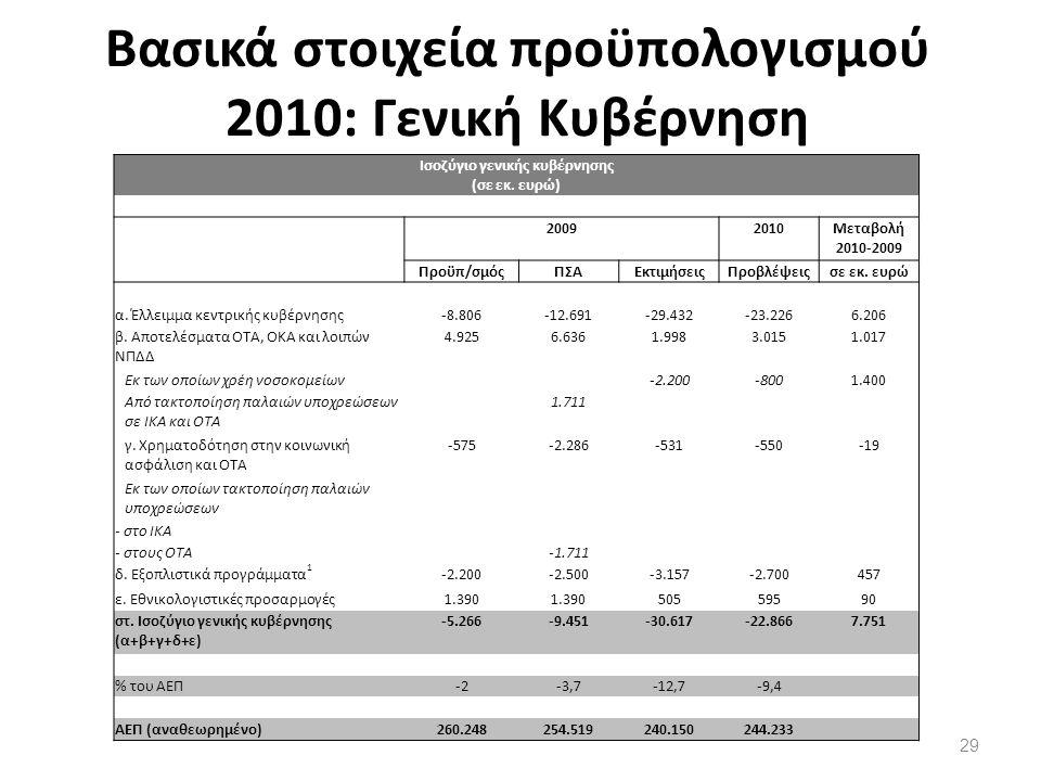 Βασικά στοιχεία προϋπολογισμού 2010: Γενική Κυβέρνηση 29 Ισοζύγιο γενικής κυβέρνησης (σε εκ.