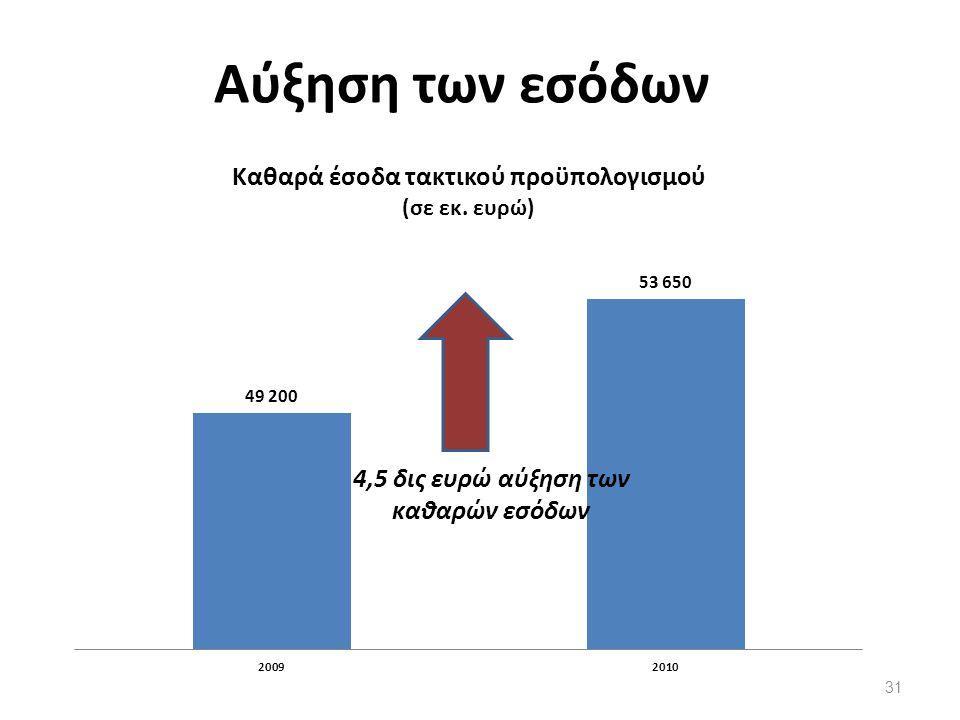 Αύξηση των εσόδων 31