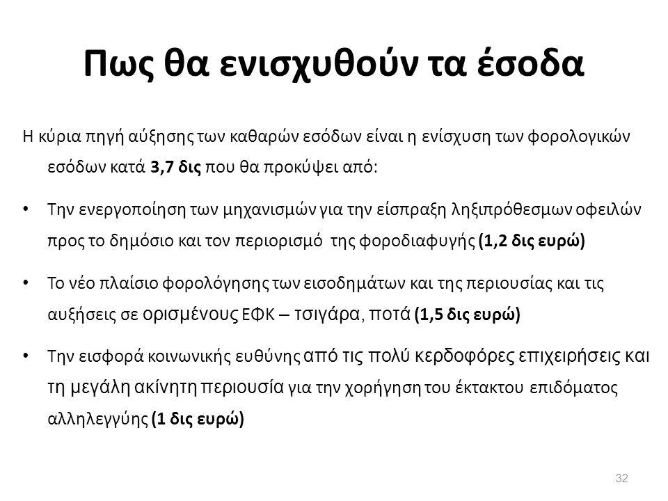 Πως θα ενισχυθούν τα έσοδα Η κύρια πηγή αύξησης των καθαρών εσόδων είναι η ενίσχυση των φορολογικών εσόδων κατά 3,7 δις που θα προκύψει από: Την ενεργοποίηση των μηχανισμών για την είσπραξη ληξιπρόθεσμων οφειλών προς το δημόσιο και τον περιορισμό της φοροδιαφυγής (1,2 δις ευρώ) Το νέο πλαίσιο φορολόγησης των εισοδημάτων και της περιουσίας και τις αυξήσεις σε ορισμένους ΕΦΚ – τσιγάρα, ποτά (1,5 δις ευρώ) Την εισφορά κοινωνικής ευθύνης από τις πολύ κερδοφόρες επιχειρήσεις και τη μεγάλη ακίνητη περιουσία για την χορήγηση του έκτακτου επιδόματος αλληλεγγύης (1 δις ευρώ) 32