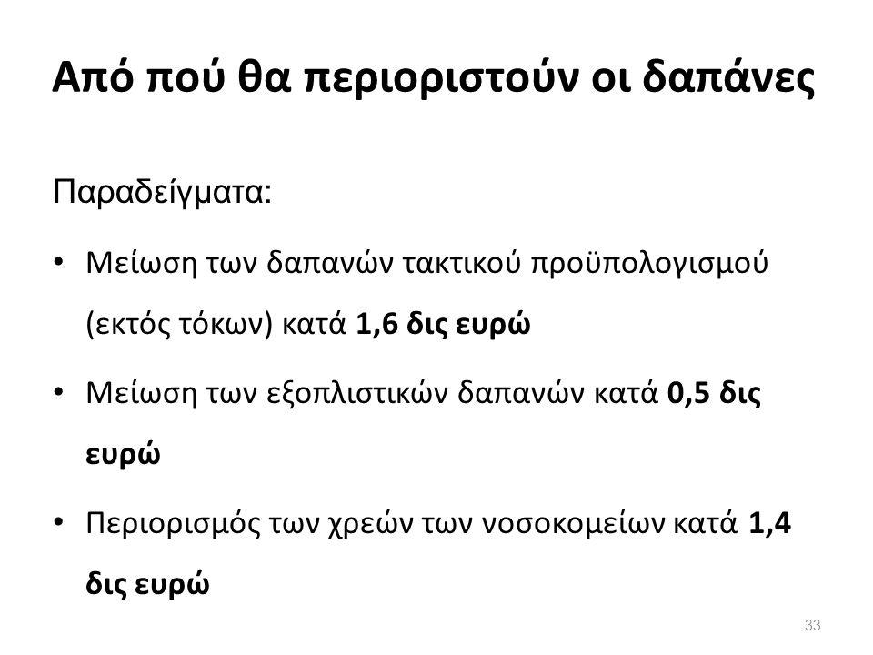 Από πού θα περιοριστούν οι δαπάνες Παραδείγματα: Μείωση των δαπανών τακτικού προϋπολογισμού (εκτός τόκων) κατά 1,6 δις ευρώ Μείωση των εξοπλιστικών δαπανών κατά 0,5 δις ευρώ Περιορισμός των χρεών των νοσοκομείων κατά 1,4 δις ευρώ 33