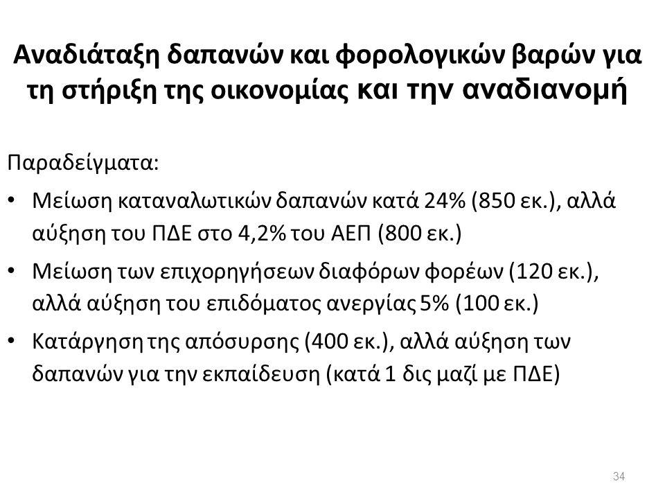 Αναδιάταξη δαπανών και φορολογικών βαρών για τη στήριξη της οικονομίας και την αναδιανομή Παραδείγματα: Μείωση καταναλωτικών δαπανών κατά 24% (850 εκ.), αλλά αύξηση του ΠΔΕ στο 4,2% του ΑΕΠ (800 εκ.) Μείωση των επιχορηγήσεων διαφόρων φορέων (120 εκ.), αλλά αύξηση του επιδόματος ανεργίας 5% (100 εκ.) Κατάργηση της απόσυρσης (400 εκ.), αλλά αύξηση των δαπανών για την εκπαίδευση (κατά 1 δις μαζί με ΠΔΕ) 34