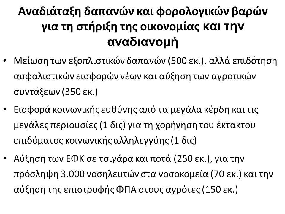 Αναδιάταξη δαπανών και φορολογικών βαρών για τη στήριξη της οικονομίας και την αναδιανομή Μείωση των εξοπλιστικών δαπανών (500 εκ.), αλλά επιδότηση ασφαλιστικών εισφορών νέων και αύξηση των αγροτικών συντάξεων (350 εκ.) Εισφορά κοινωνικής ευθύνης από τα μεγάλα κέρδη και τις μεγάλες περιουσίες (1 δις) για τη χορήγηση του έκτακτου επιδόματος κοινωνικής αλληλεγγύης (1 δις) Αύξηση των ΕΦΚ σε τσιγάρα και ποτά (250 εκ.), για την πρόσληψη 3.000 νοσηλευτών στα νοσοκομεία (70 εκ.) και την αύξηση της επιστροφής ΦΠΑ στους αγρότες (150 εκ.)