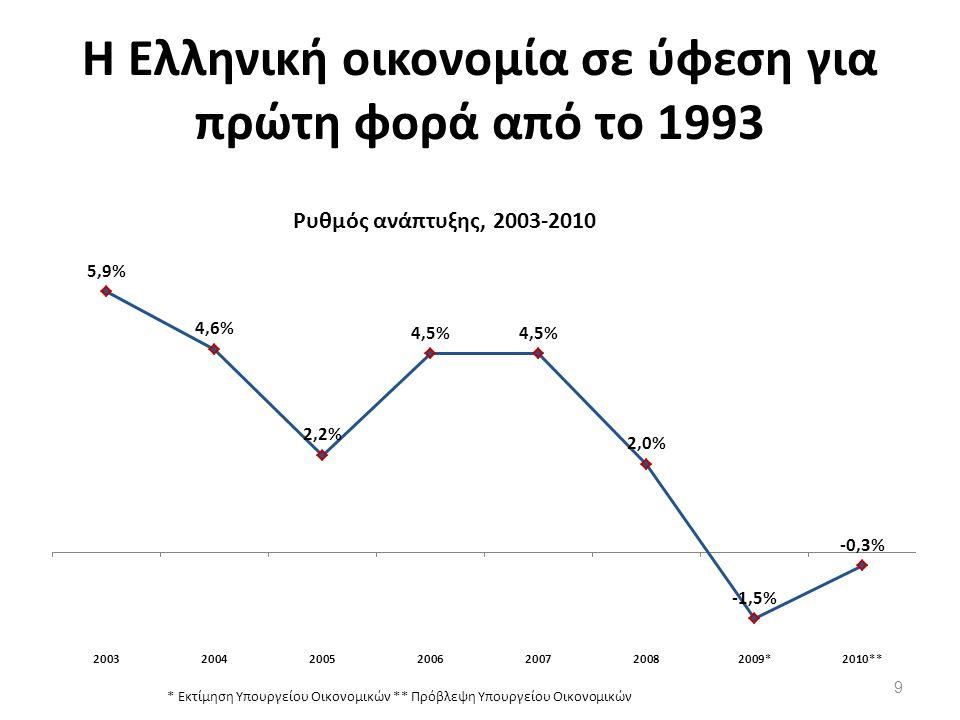 Οι προβλέψεις για την πορεία της οικονομίας 2009 (προσωρινά στοιχεία) Ρυθμός ανάπτυξης -1,5% Επενδύσεις -20% Εξαγωγές -14% Εισαγωγές -22% 2010 (προβλέψεις) Ρυθμός ανάπτυξης -0,3% Επενδύσεις -2% Εξαγωγές +2,5% Εισαγωγές +1,5% 10