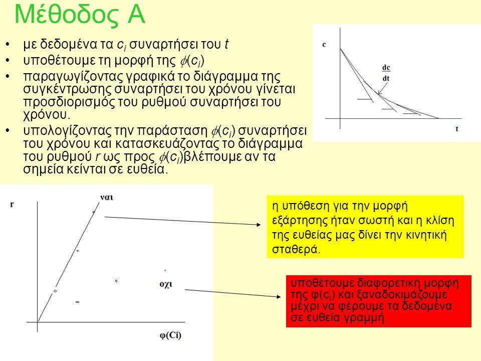 Μέθοδος Α με δεδομένα τα c i συναρτήσει του t υποθέτουμε τη μορφή της  (c i ) παραγωγίζοντας γραφικά το διάγραμμα της συγκέντρωσης συναρτήσει του χρό