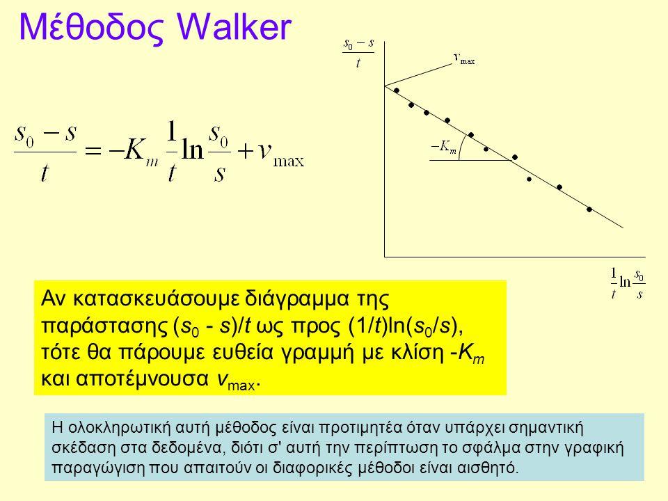 Μέθοδος Walker Αν κατασκευάσουμε διάγραμμα της παράστασης (s 0 - s)/t ως προς (1/t)ln(s 0 /s), τότε θα πάρουμε ευθεία γραμμή με κλίση -K m και αποτέμν