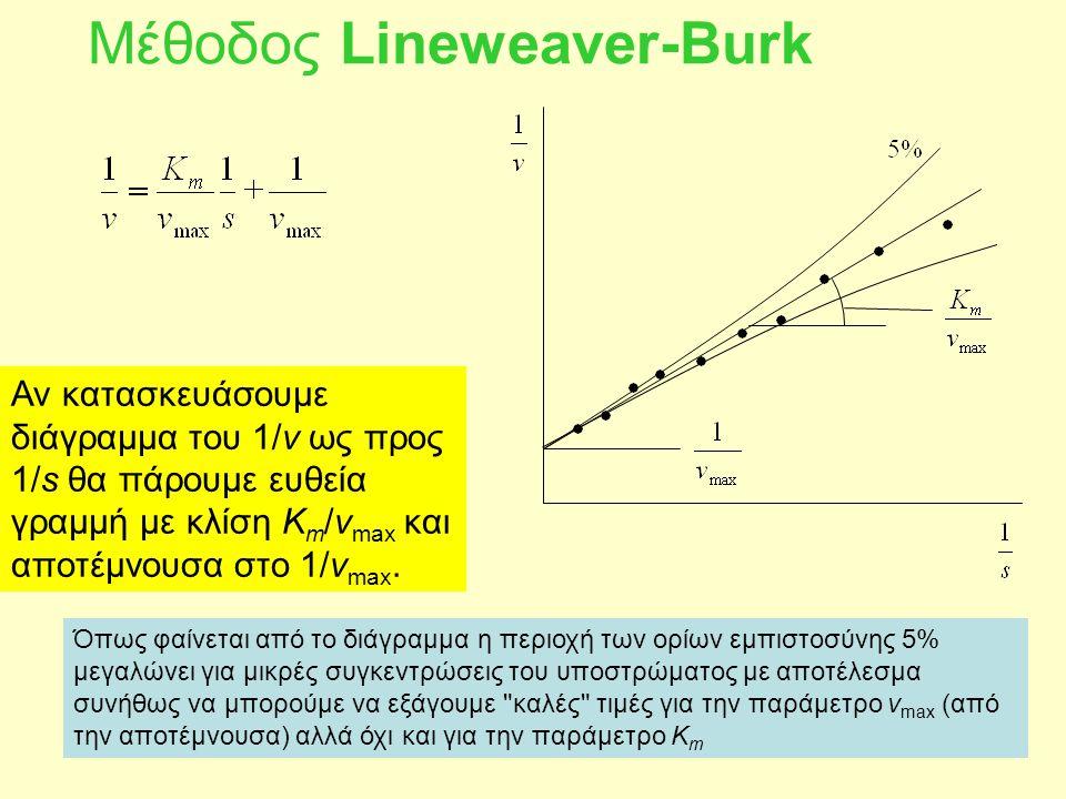 Μέθοδος Lineweaver-Burk Αν κατασκευάσουμε διάγραμμα του 1/v ως προς 1/s θα πάρουμε ευθεία γραμμή με κλίση K m /v max και αποτέμνουσα στο 1/v max. Όπως