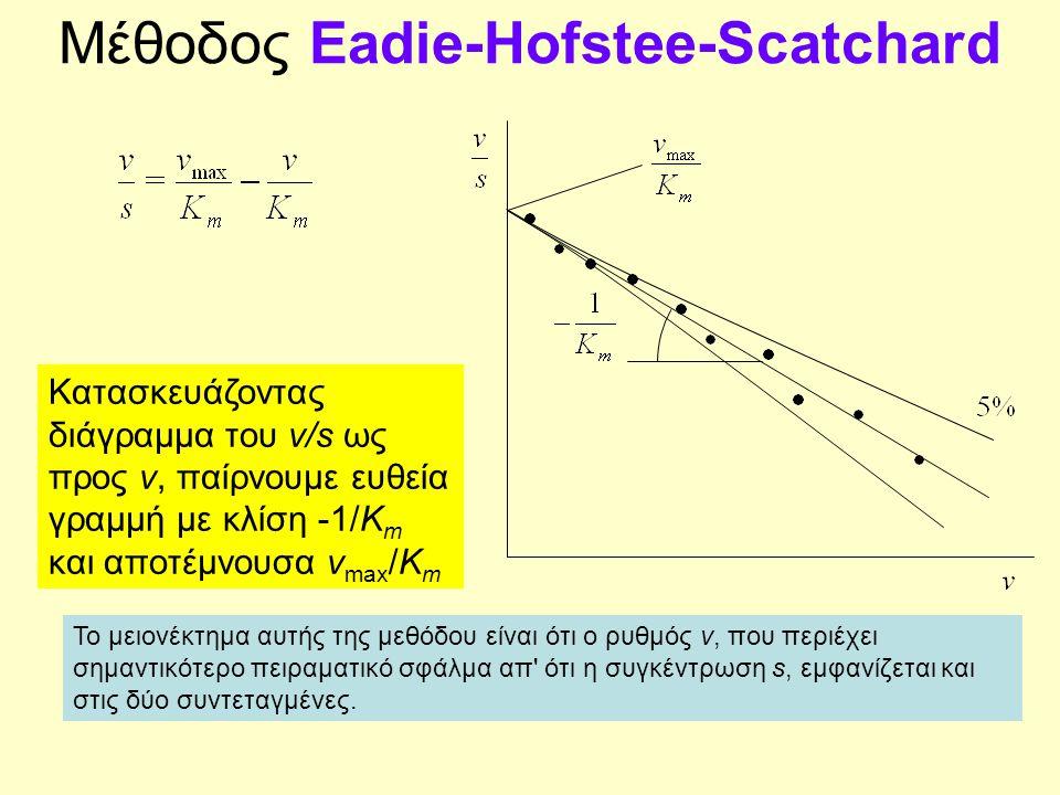 Μέθοδος Eadie-Hofstee-Scatchard Κατασκευάζοντας διάγραμμα του v/s ως προς v, παίρνουμε ευθεία γραμμή με κλίση -1/K m και αποτέμνουσα v max /K m Το μει