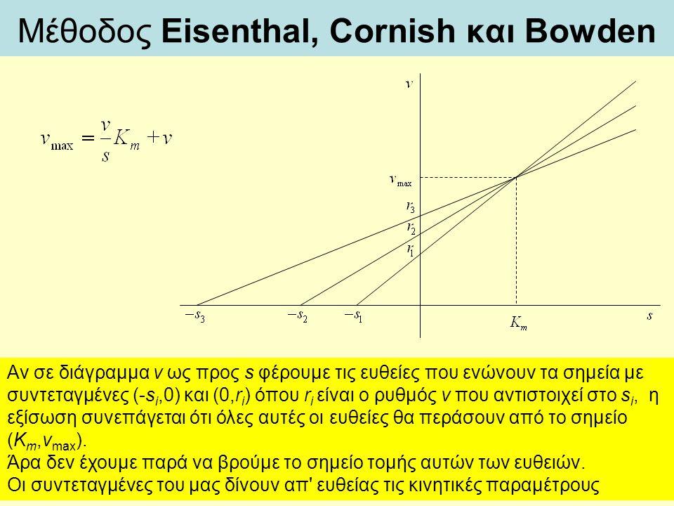 Μέθοδος Eisenthal, Cornish και Bowden Αν σε διάγραμμα v ως προς s φέρουμε τις ευθείες που ενώνουν τα σημεία με συντεταγμένες (-s i,0) και (0,r i ) όπο
