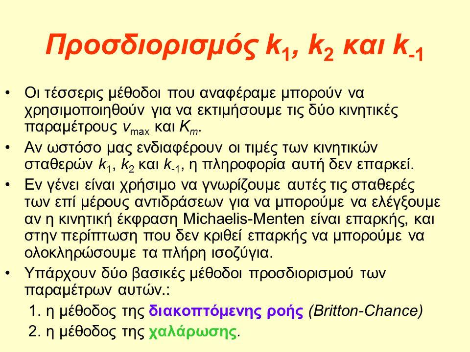 Προσδιορισμός k 1, k 2 και k -1 Οι τέσσερις μέθοδοι που αναφέραμε μπορούν να χρησιμοποιηθούν για να εκτιμήσουμε τις δύο κινητικές παραμέτρους v max κα