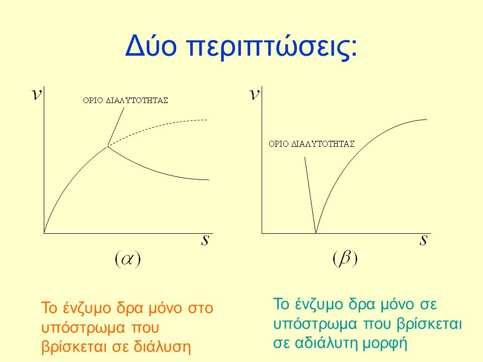 Αν θεωρήσουμε τον συνολικό αριθμό θέσεων a 0 σταθερό τότε έχουμε ότι: Αν Α μία κενή θέση στο στερεό υπόστρωμα